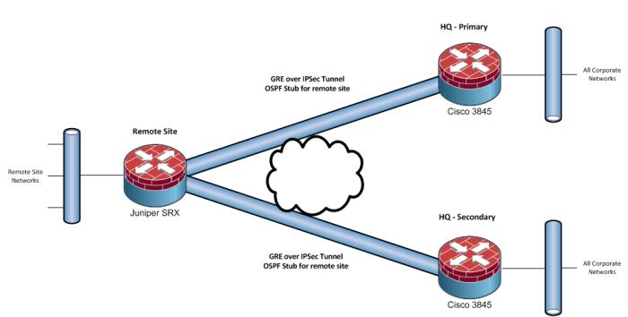 Juniper - Cisco - GRE IPSec with OSPF - Overlaid