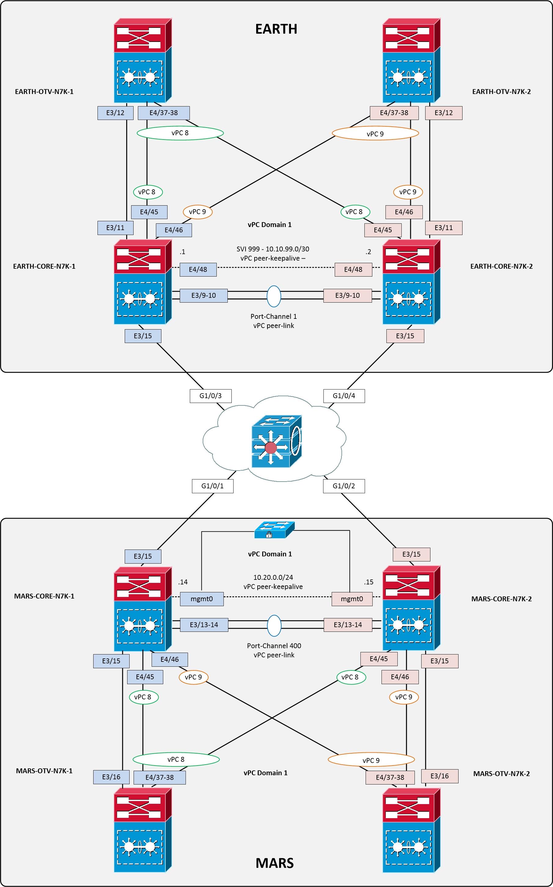 Configuring Nexus vPC - Part 1 - Overlaid