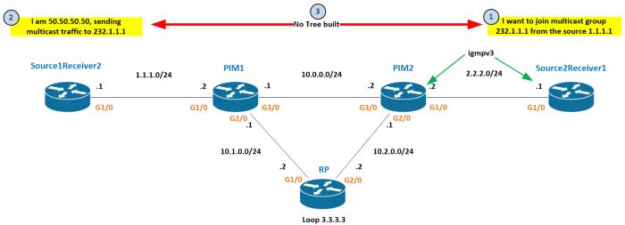 igmp-v3-no-tree