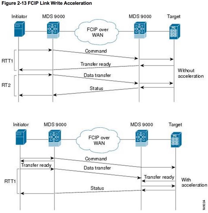 Cisco_MDS_9000_Family_NX-OS_IP_Services_Configuration_Guide_-_Configuring_FCIP__Cisco_MDS_9000_NX-OS_and_SAN-OS_Software__-_Cisco