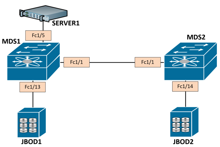 fc-port-security
