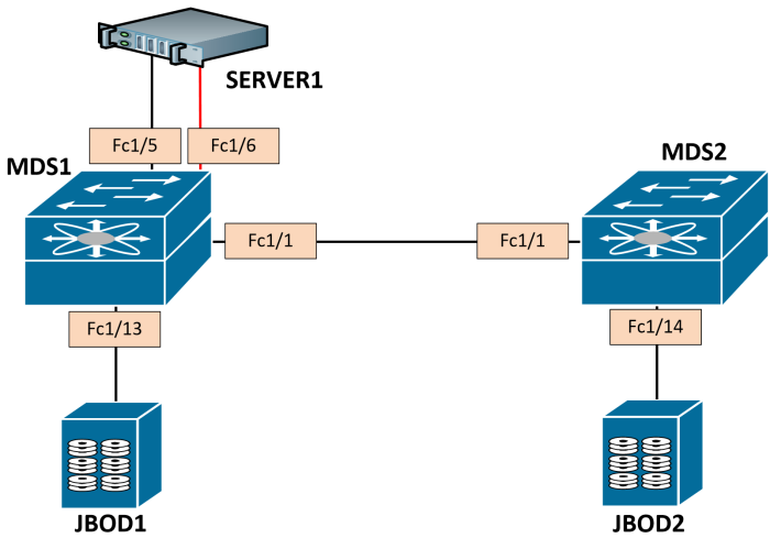 fc-port-security2