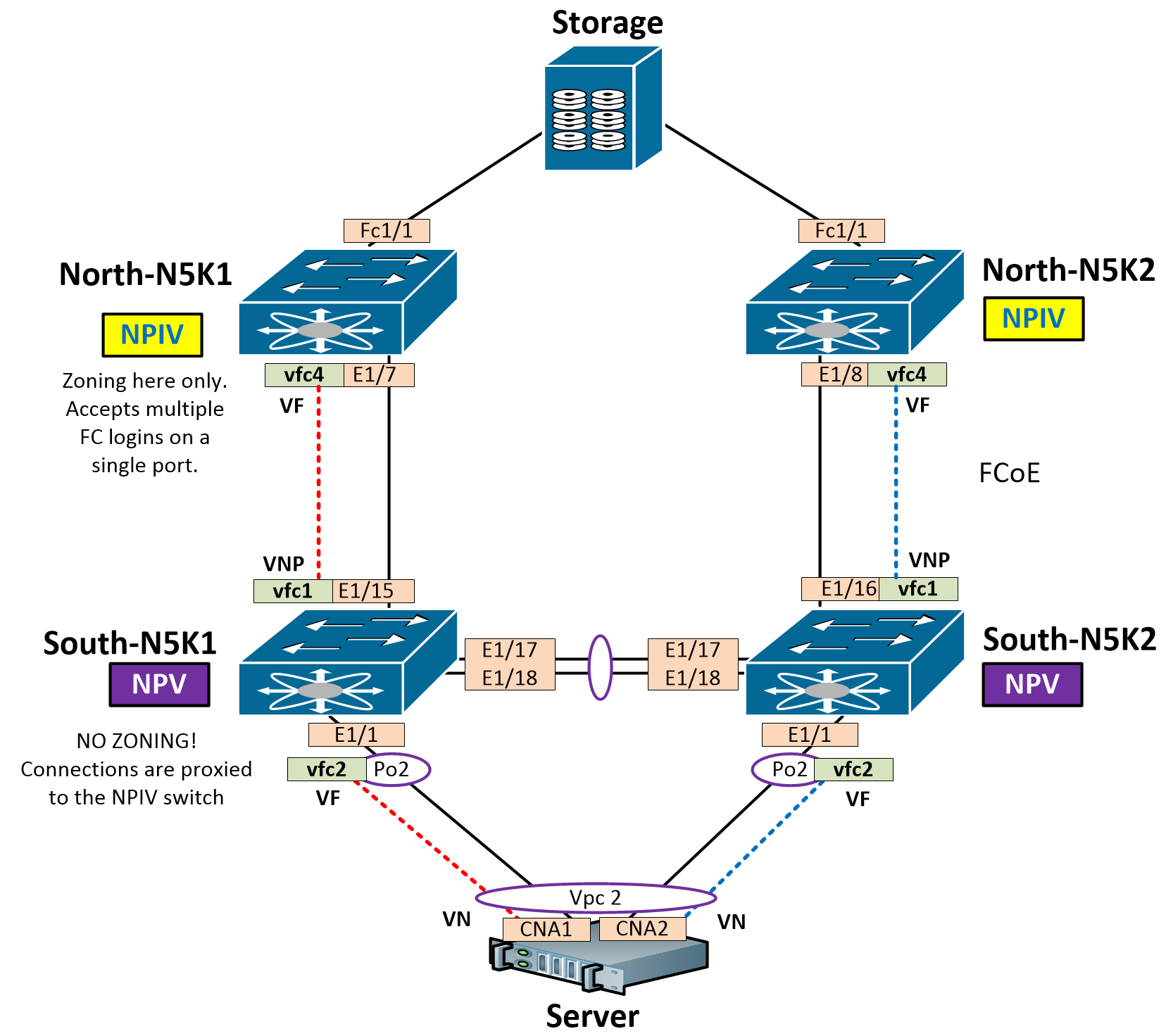 Multihop FCoE To Server In VPC + NPV/NPIV