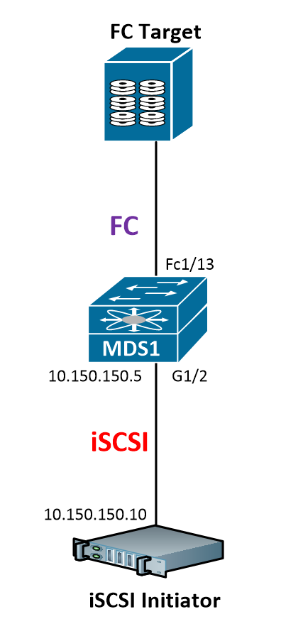 Configuring iSCSI for CCIE DC - Overlaid